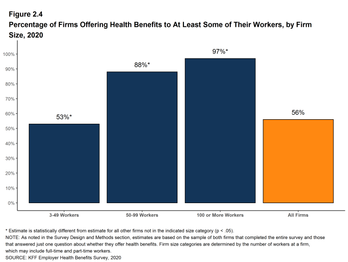 Figure 2.4: Percentage of Firms Offering Health Benefits to at Least Some of Their Workers, by Firm Size, 2020