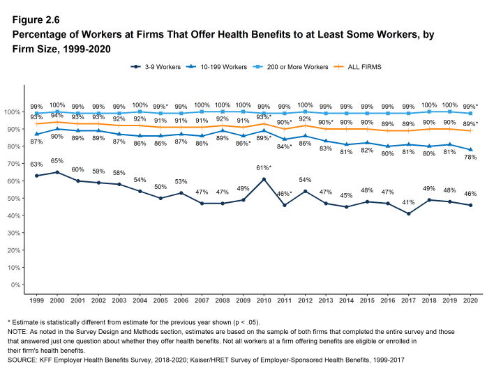 Figure 2.6: Percentage of Workers at Firms That Offer Health Benefits to at Least Some Workers, by Firm Size, 1999-2020