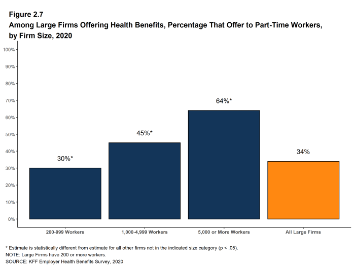 Figure 2.7: Among Large Firms Offering Health Benefits, Percentage That Offer to Part-Time Workers, by Firm Size, 2020