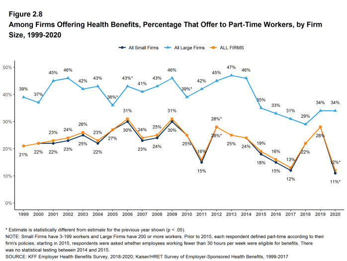 Figure 2.8: Among Firms Offering Health Benefits, Percentage That Offer to Part-Time Workers, by Firm Size, 1999-2020