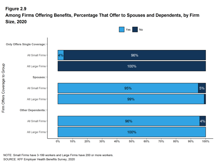 Figure 2.9: Among Firms Offering Benefits, Percentage That Offer to Spouses and Dependents, by Firm Size, 2020