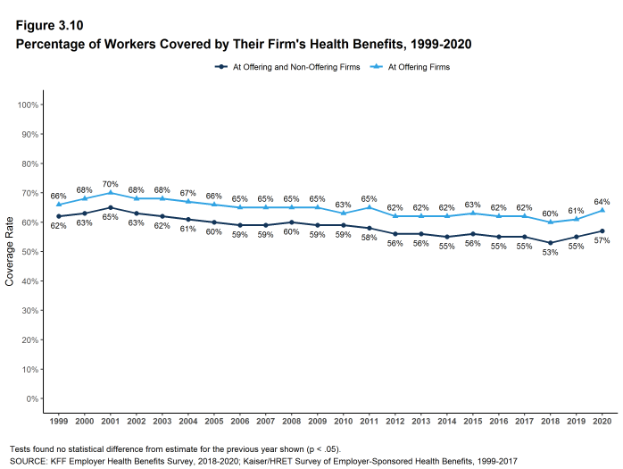 Figure 3.10: Percentage of Workers Covered by Their Firm's Health Benefits, 1999-2020