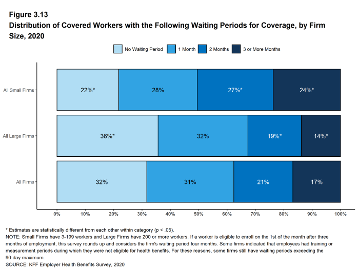 Figure 3.13: Distribution of Covered Workers With the Following Waiting Periods for Coverage, by Firm Size, 2020