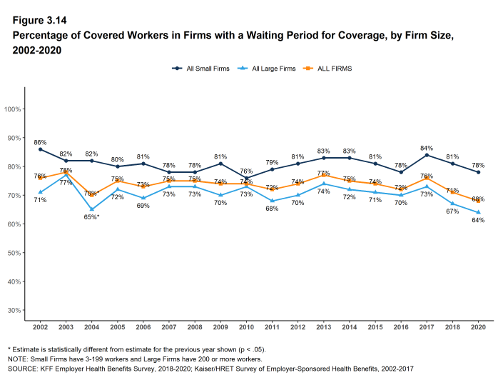 Figure 3.14: Percentage of Covered Workers in Firms With a Waiting Period for Coverage, by Firm Size, 2002-2020