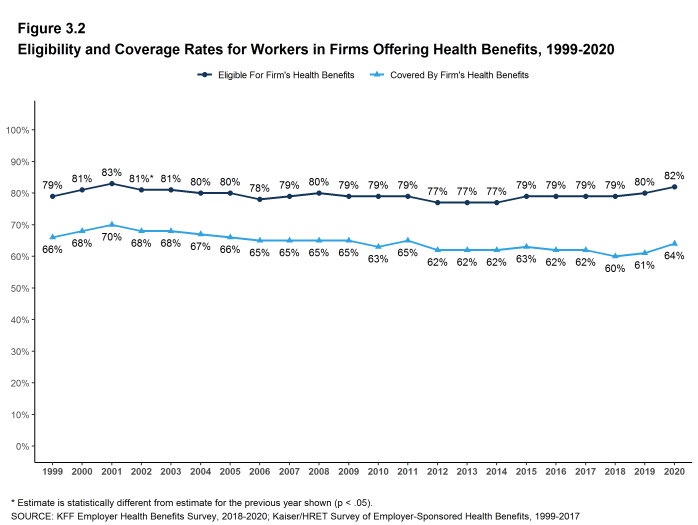 Figure 3.2: Eligibility and Coverage Rates for Workers in Firms Offering Health Benefits, 1999-2020