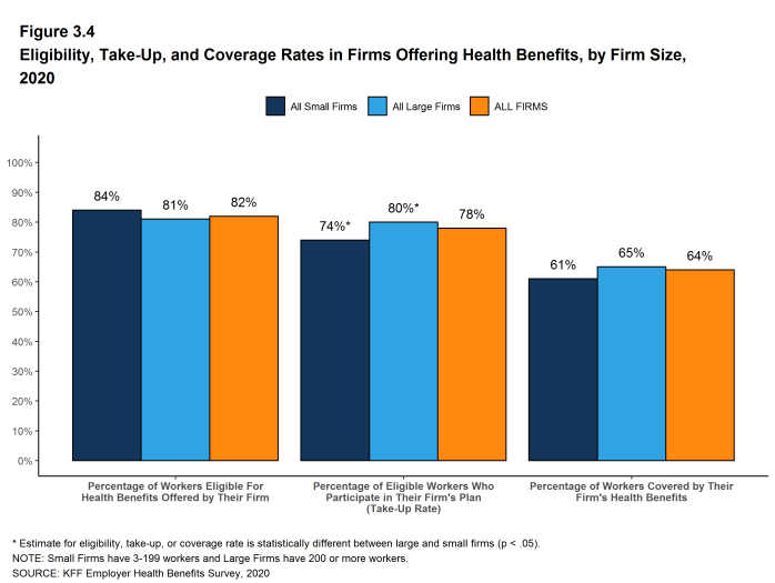 Figure 3.4: Eligibility, Take-Up, and Coverage Rates in Firms Offering Health Benefits, by Firm Size, 2020