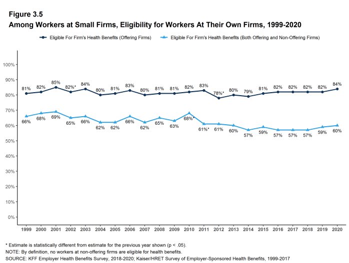 Figure 3.5: Among Workers at Small Firms, Eligibility for Workers at Their Own Firms, 1999-2020