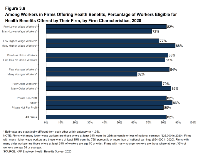 Figure 3.6: Among Workers in Firms Offering Health Benefits, Percentage of Workers Eligible for Health Benefits Offered by Their Firm, by Firm Characteristics, 2020