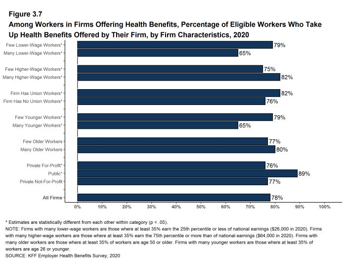 Figure 3.7: Among Workers in Firms Offering Health Benefits, Percentage of Eligible Workers Who Take Up Health Benefits Offered by Their Firm, by Firm Characteristics, 2020