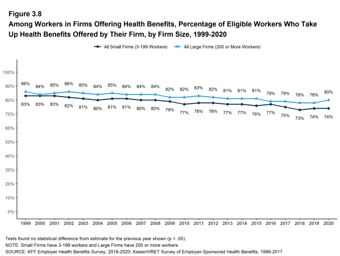 Figure 3.8: Among Workers in Firms Offering Health Benefits, Percentage of Eligible Workers Who Take Up Health Benefits Offered by Their Firm, by Firm Size, 1999-2020