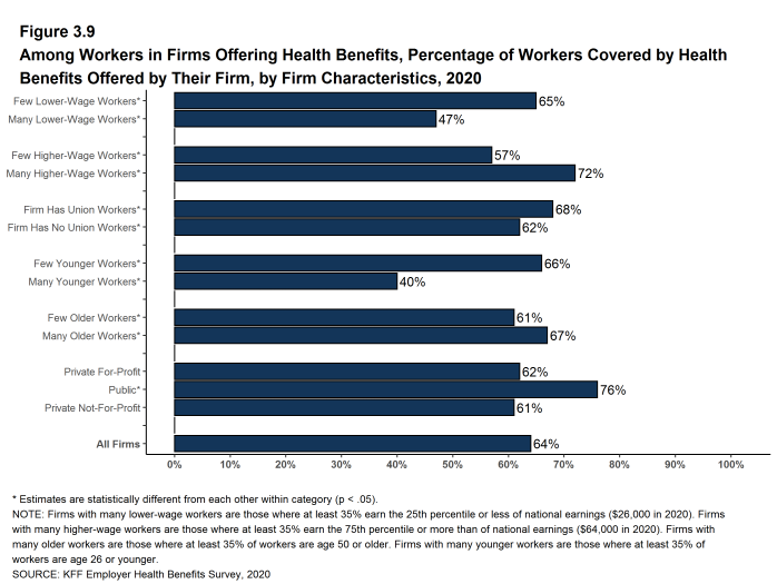 Figure 3.9: Among Workers in Firms Offering Health Benefits, Percentage of Workers Covered by Health Benefits Offered by Their Firm, by Firm Characteristics, 2020