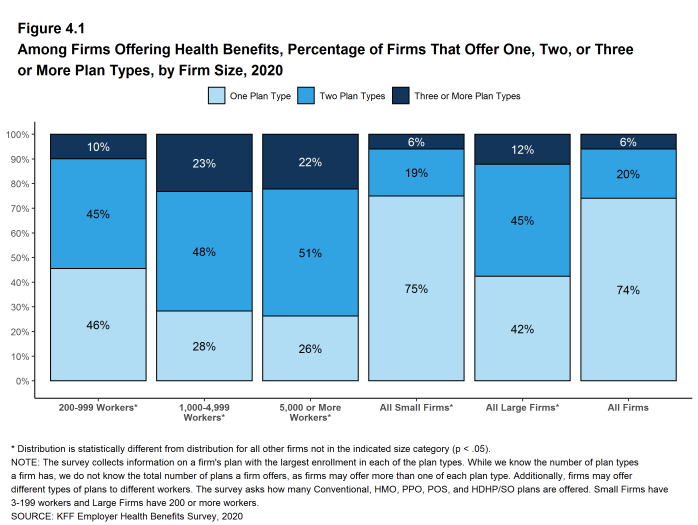 Figure 4.1: Among Firms Offering Health Benefits, Percentage of Firms That Offer One, Two, or Three or More Plan Types, by Firm Size, 2020