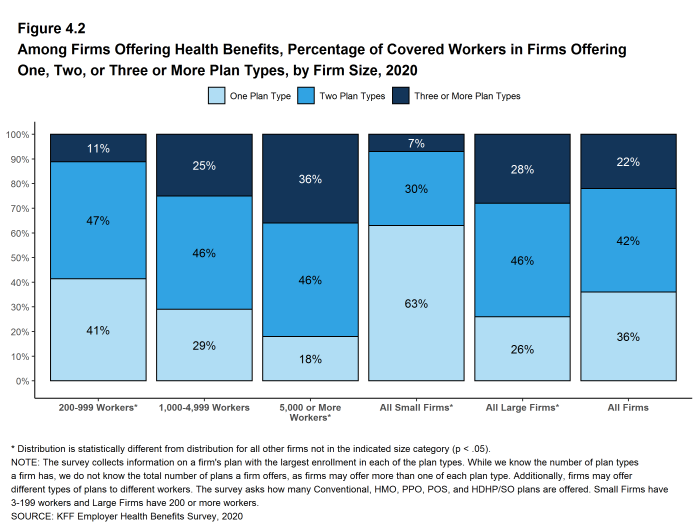 Figure 4.2: Among Firms Offering Health Benefits, Percentage of Covered Workers in Firms Offering One, Two, or Three or More Plan Types, by Firm Size, 2020