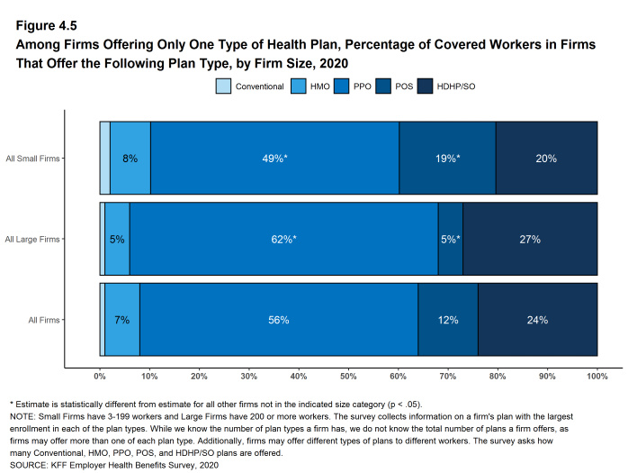 Figure 4.5: Among Firms Offering Only One Type of Health Plan, Percentage of Covered Workers in Firms That Offer the Following Plan Type, by Firm Size, 2020