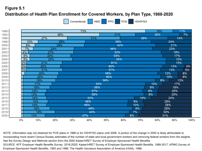 Figure 5.1: Distribution of Health Plan Enrollment for Covered Workers, by Plan Type, 1988-2020