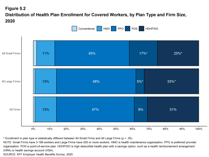 Figure 5.2: Distribution of Health Plan Enrollment for Covered Workers, by Plan Type and Firm Size, 2020