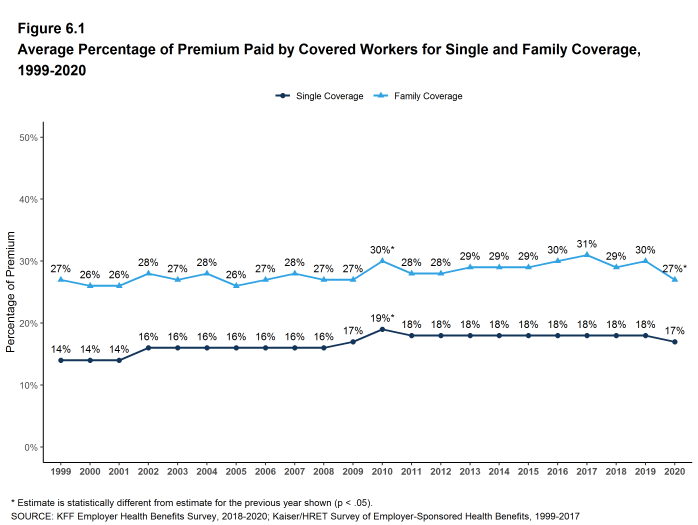 Figure 6.1: Average Percentage of Premium Paid by Covered Workers for Single and Family Coverage, 1999-2020