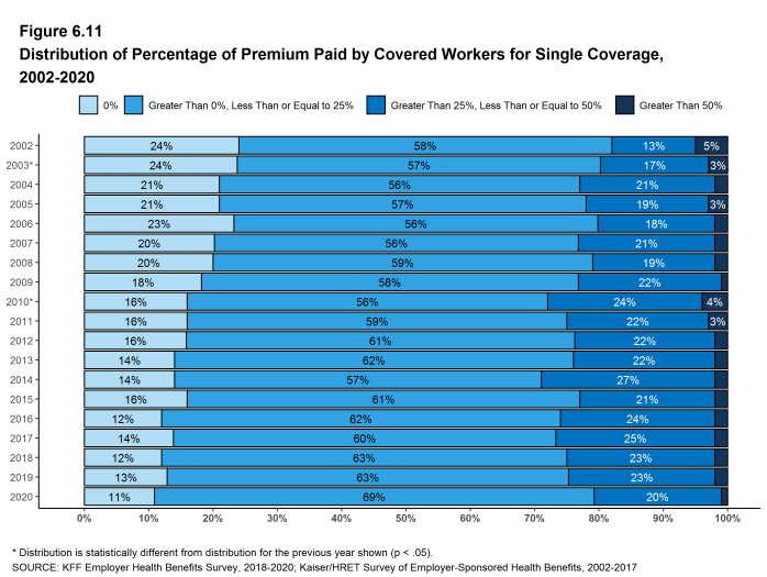 Figure 6.11: Distribution of Percentage of Premium Paid by Covered Workers for Single Coverage, 2002-2020