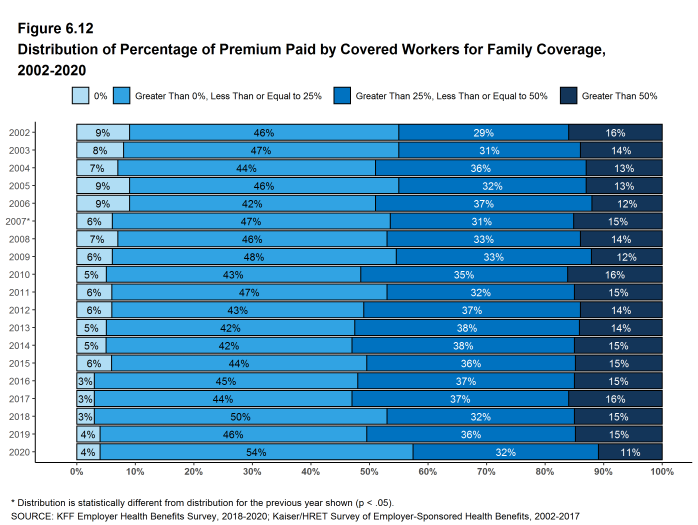 Figure 6.12: Distribution of Percentage of Premium Paid by Covered Workers for Family Coverage, 2002-2020