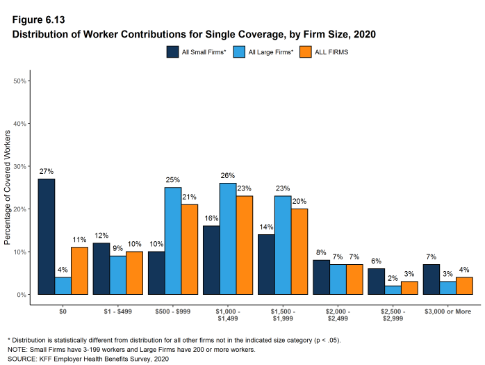 Figure 6.13: Distribution of Worker Contributions for Single Coverage, by Firm Size, 2020
