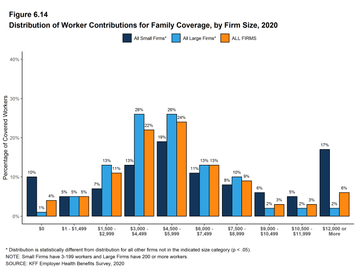 Figure 6.14: Distribution of Worker Contributions for Family Coverage, by Firm Size, 2020