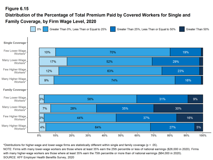 Figure 6.15: Distribution of the Percentage of Total Premium Paid by Covered Workers for Single and Family Coverage, by Firm Wage Level, 2020