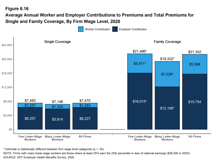 Figure 6.16: Average Annual Worker and Employer Contributions to Premiums and Total Premiums for Single and Family Coverage, by Firm Wage Level, 2020