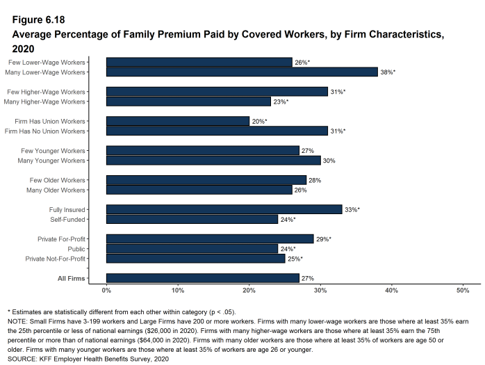 Figure 6.18: Average Percentage of Family Premium Paid by Covered Workers, by Firm Characteristics, 2020