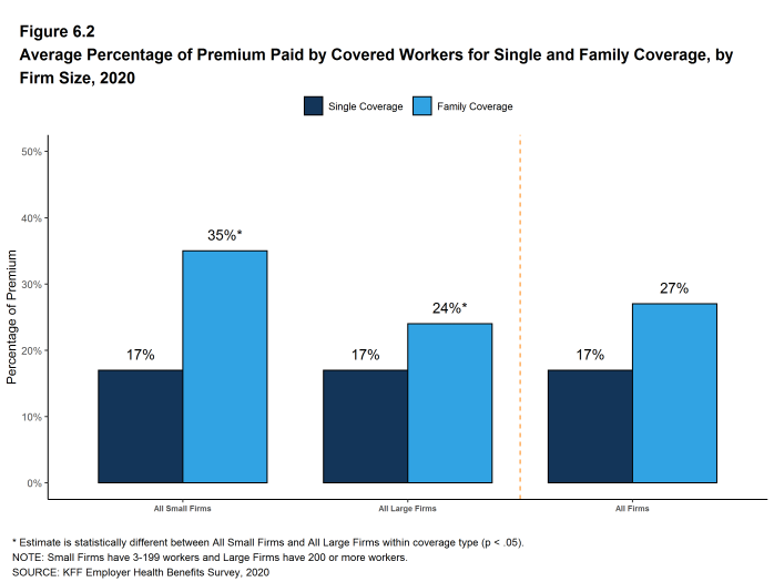 Figure 6.2: Average Percentage of Premium Paid by Covered Workers for Single and Family Coverage, by Firm Size, 2020