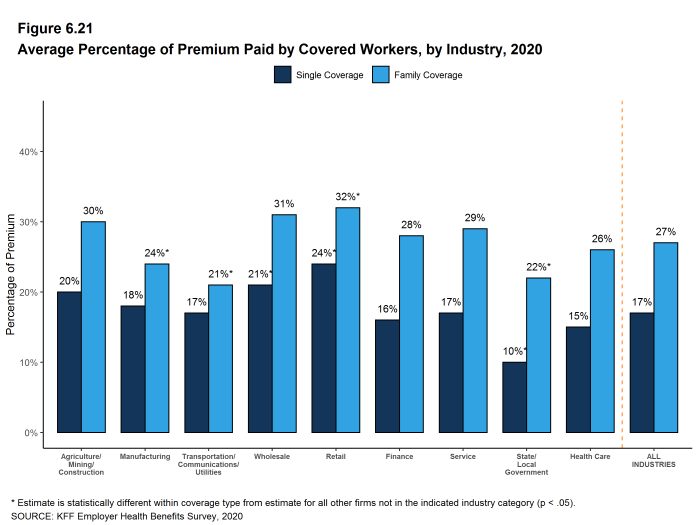 Figure 6.21: Average Percentage of Premium Paid by Covered Workers, by Industry, 2020