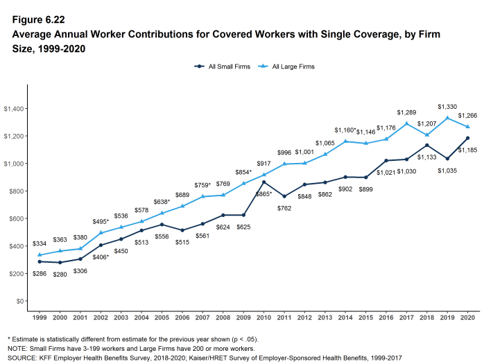Figure 6.22: Average Annual Worker Contributions for Covered Workers With Single Coverage, by Firm Size, 1999-2020