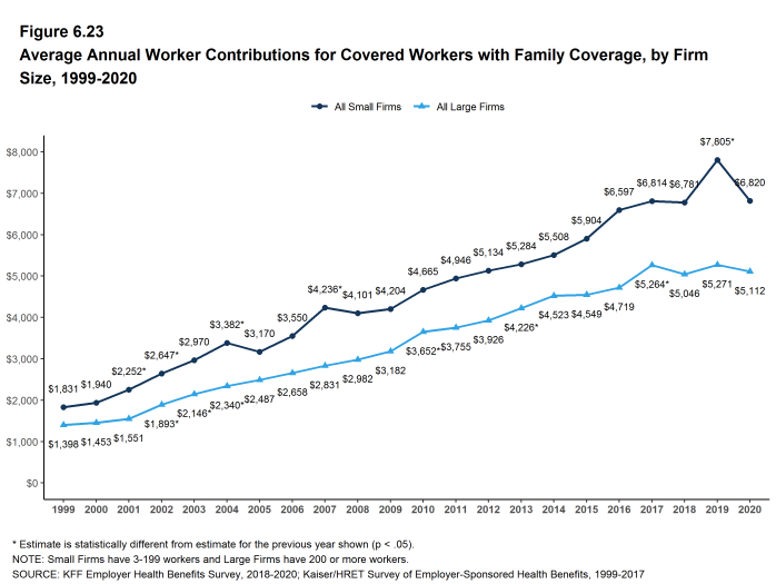 Figure 6.23: Average Annual Worker Contributions for Covered Workers With Family Coverage, by Firm Size, 1999-2020