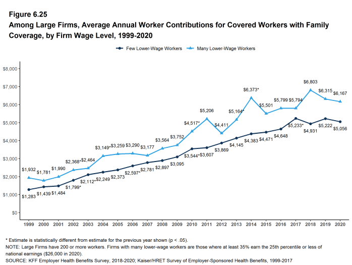 Figure 6.25: Among Large Firms, Average Annual Worker Contributions for Covered Workers With Family Coverage, by Firm Wage Level, 1999-2020