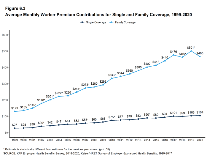 Figure 6.3: Average Monthly Worker Premium Contributions for Single and Family Coverage, 1999-2020