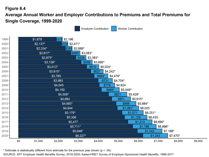 Figure 6.4: Average Annual Worker and Employer Contributions to Premiums and Total Premiums for Single Coverage, 1999-2020
