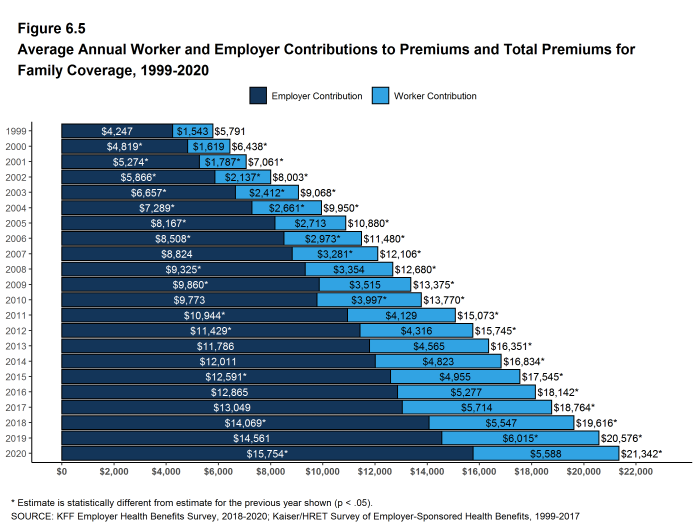 Figure 6.5: Average Annual Worker and Employer Contributions to Premiums and Total Premiums for Family Coverage, 1999-2020
