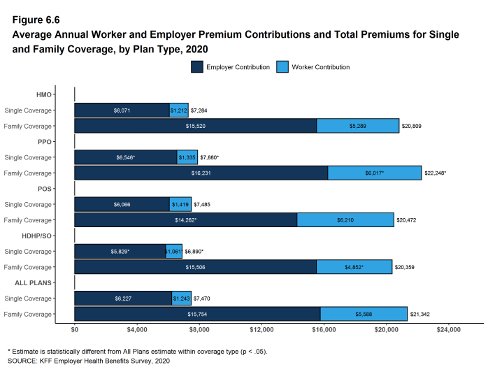Figure 6.6: Average Annual Worker and Employer Premium Contributions and Total Premiums for Single and Family Coverage, by Plan Type, 2020