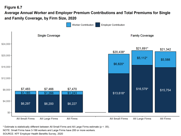 Figure 6.7: Average Annual Worker and Employer Premium Contributions and Total Premiums for Single and Family Coverage, by Firm Size, 2020