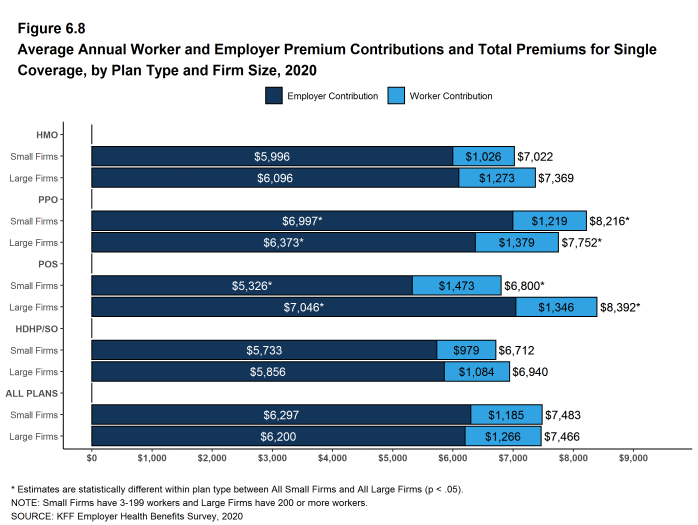 Figure 6.8: Average Annual Worker and Employer Premium Contributions and Total Premiums for Single Coverage, by Plan Type and Firm Size, 2020
