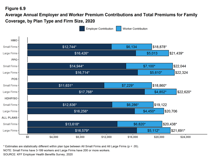 Figure 6.9: Average Annual Employer and Worker Premium Contributions and Total Premiums for Family Coverage, by Plan Type and Firm Size, 2020
