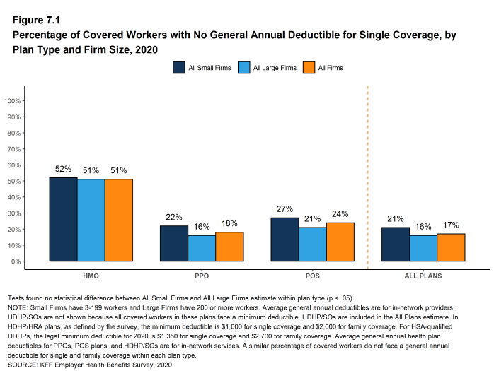 Figure 7.1: Percentage of Covered Workers With No General Annual Deductible for Single Coverage, by Plan Type and Firm Size, 2020