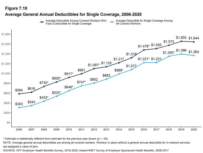 Figure 7.10: Average General Annual Deductibles for Single Coverage, 2006-2020