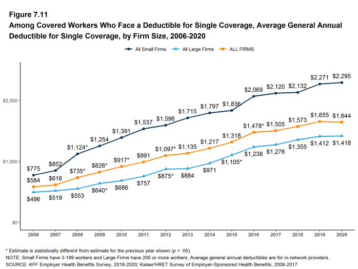 Figure 7.11: Among Covered Workers Who Face a Deductible for Single Coverage, Average General Annual Deductible for Single Coverage, by Firm Size, 2006-2020