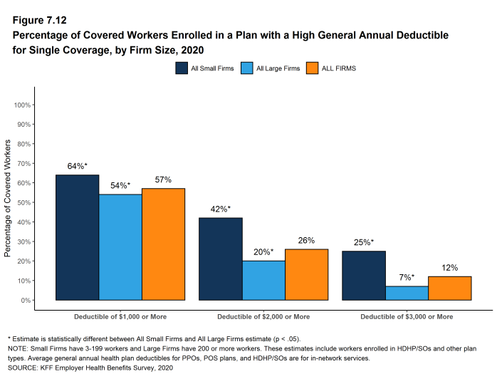 Figure 7.12: Percentage of Covered Workers Enrolled in a Plan With a High General Annual Deductible for Single Coverage, by Firm Size, 2020