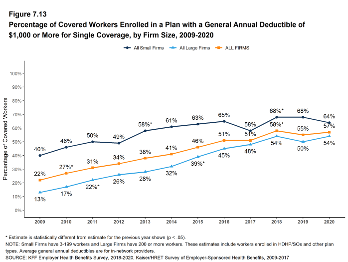 Figure 7.13: Percentage of Covered Workers Enrolled in a Plan With a General Annual Deductible of $1,000 or More for Single Coverage, by Firm Size, 2009-2020