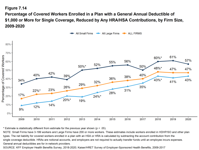 Figure 7.14: Percentage of Covered Workers Enrolled in a Plan With a General Annual Deductible of $1,000 or More for Single Coverage, Reduced by Any HRA/HSA Contributions, by Firm Size, 2009-2020