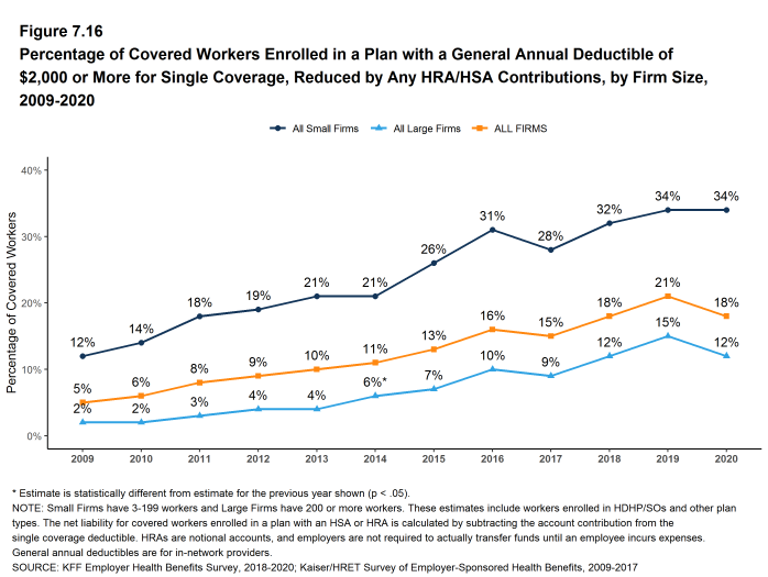 Figure 7.16: Percentage of Covered Workers Enrolled in a Plan With a General Annual Deductible of $2,000 or More for Single Coverage, Reduced by Any HRA/HSA Contributions, by Firm Size, 2009-2020