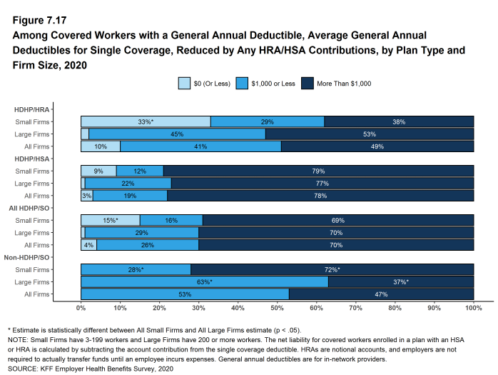 Figure 7.17: Among Covered Workers With a General Annual Deductible, Average General Annual Deductibles for Single Coverage, Reduced by Any HRA/HSA Contributions, by Plan Type and Firm Size, 2020