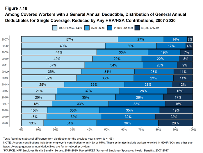 Figure 7.18: Among Covered Workers With a General Annual Deductible, Distribution of General Annual Deductibles for Single Coverage, Reduced by Any HRA/HSA Contributions, 2007-2020