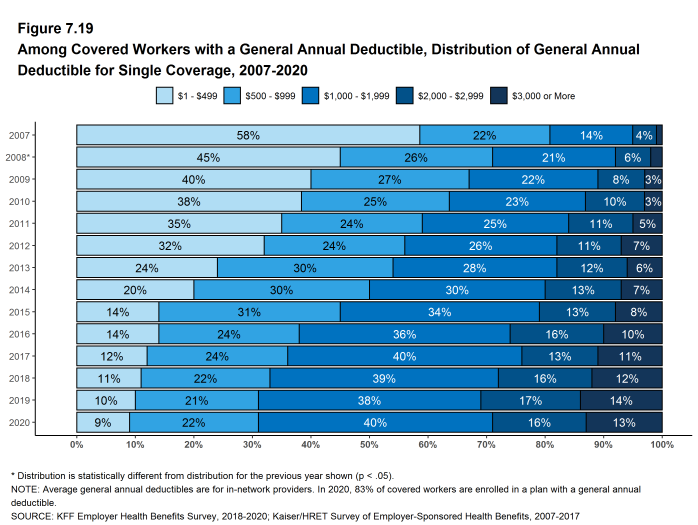 Figure 7.19: Among Covered Workers With a General Annual Deductible, Distribution of General Annual Deductible for Single Coverage, 2007-2020